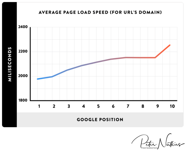 page speed and serp position