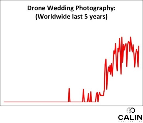 Drone Wedding Photography Trends
