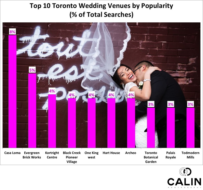 Top 10 Wedding Banquet Halls in Toronto by Popularity