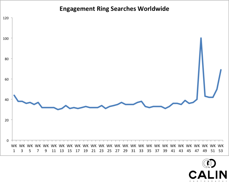 Engagement Ring Searches Worldwide