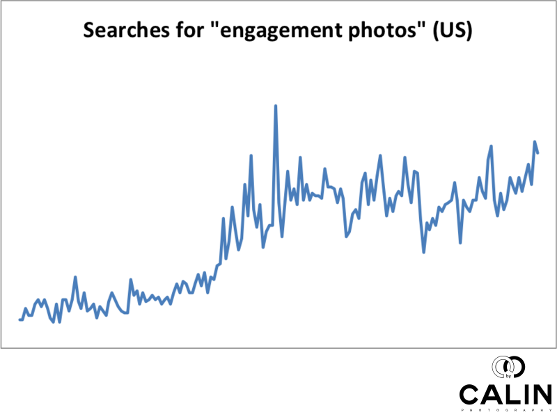Searches for Engagement Photos Increased in the US