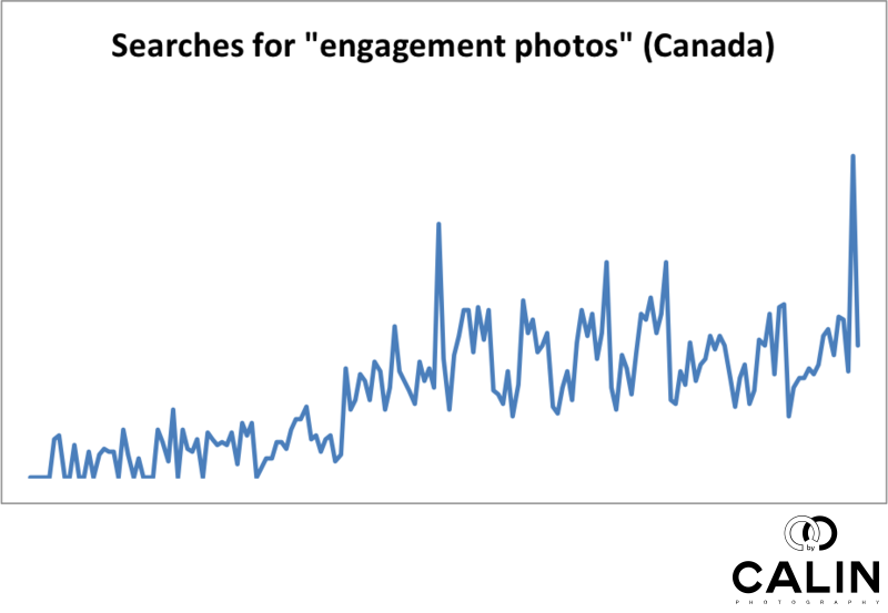 Popularity of Engagement Photos in Canada Increased Over Time