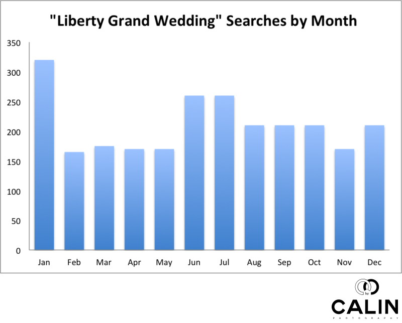 Liberty Grand Wedding - Monthly Search Volumes