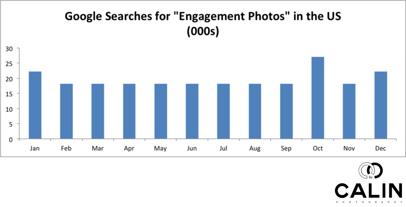 Searches for Engagement Photos by Month - US