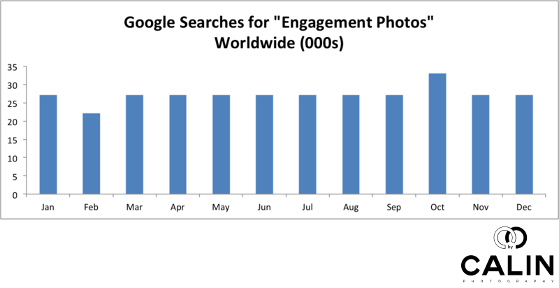 Worldwide Monthly Searches for Engagement Photos