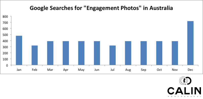 Searches for Engagement Photos by Month - Australia