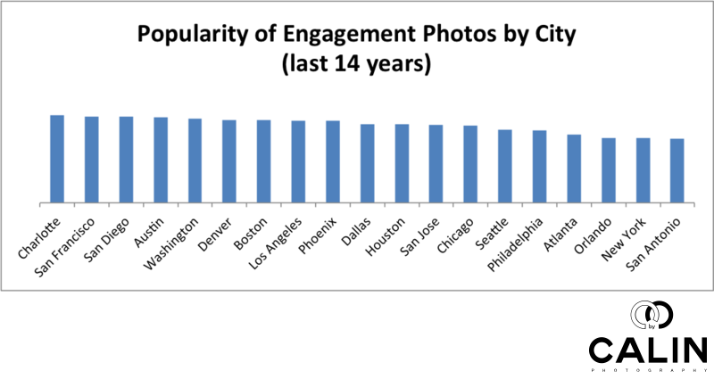Popularity of Engagement Photos by US City in the Last 14 Years