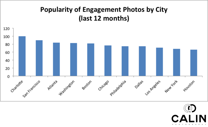 Popularity of Engagement Photos by US City in the Last 12 Months