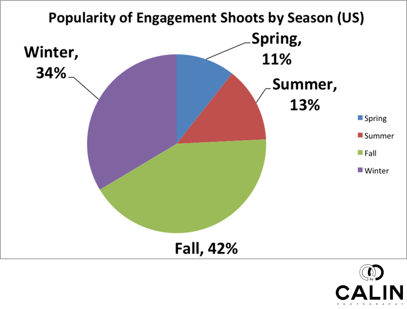 Popularity of Engagement Photo Shoots by Season in the US