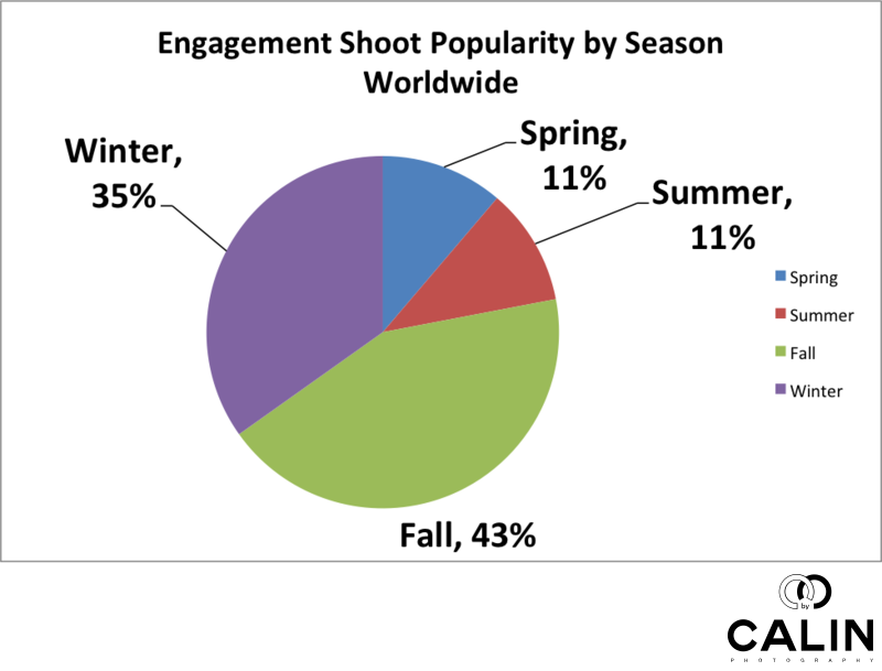 Popularity of Engagement Photo Shoots by Season Worldwide