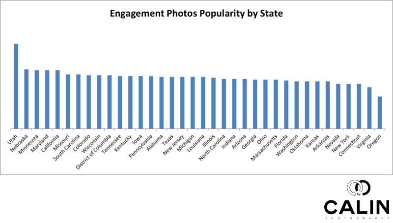 Engagement Photos Popularity by State