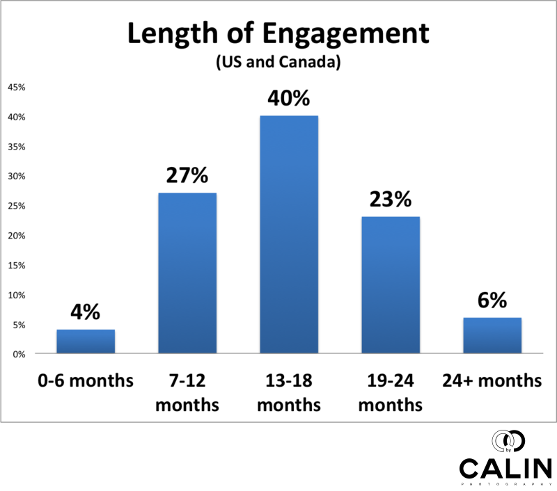 Average Length of the Engagement in US and Canada