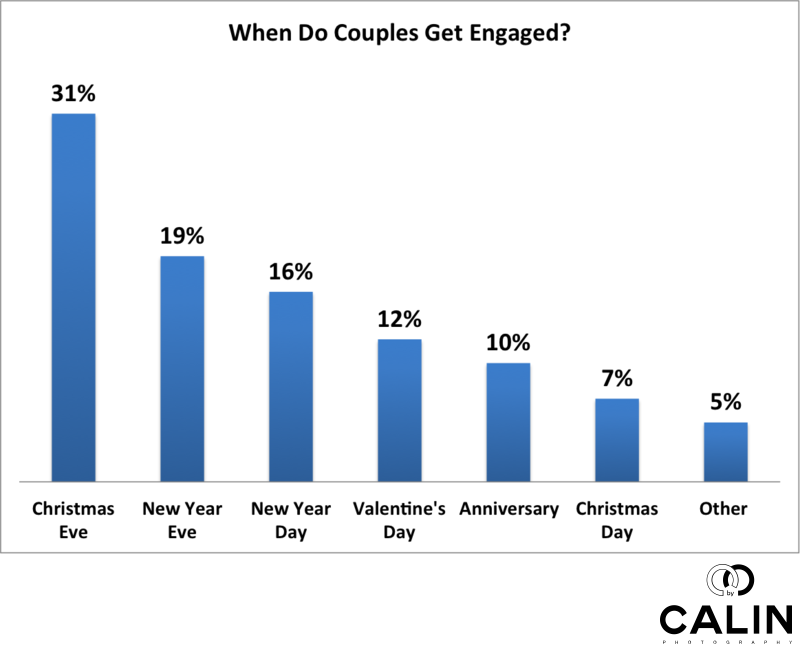 when do couples get engaged