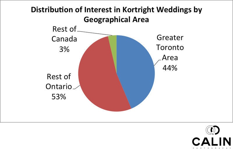 Interest in Kortright Centre by Geographical Area