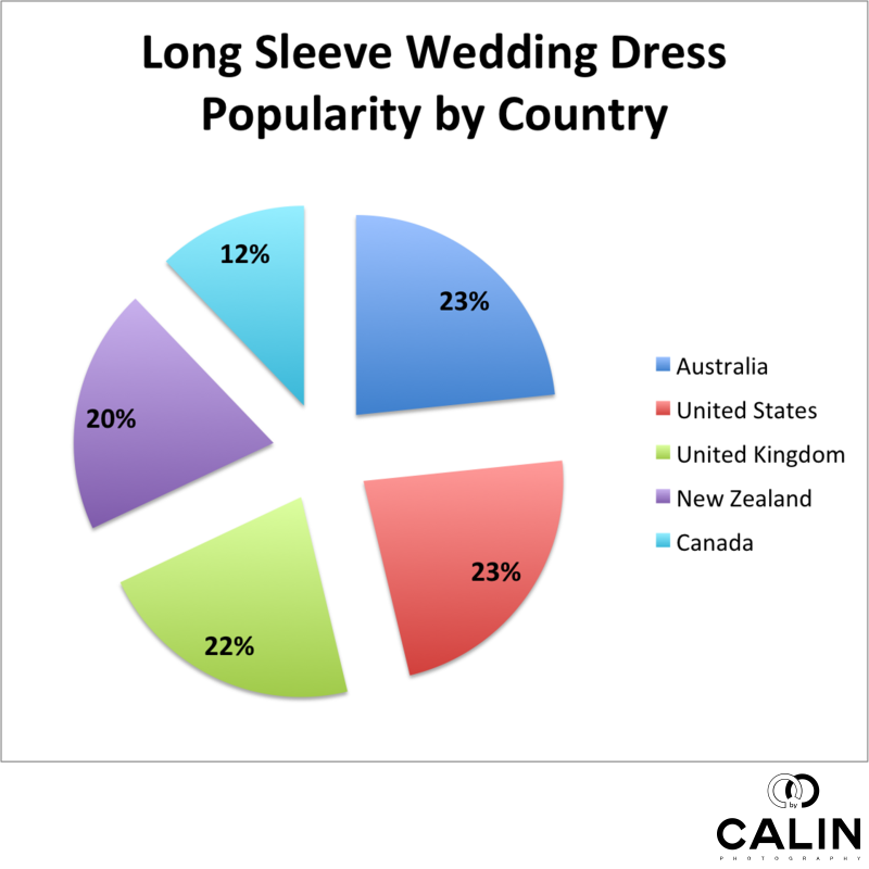 Long Sleeve Wedding Dress Popularity by Country