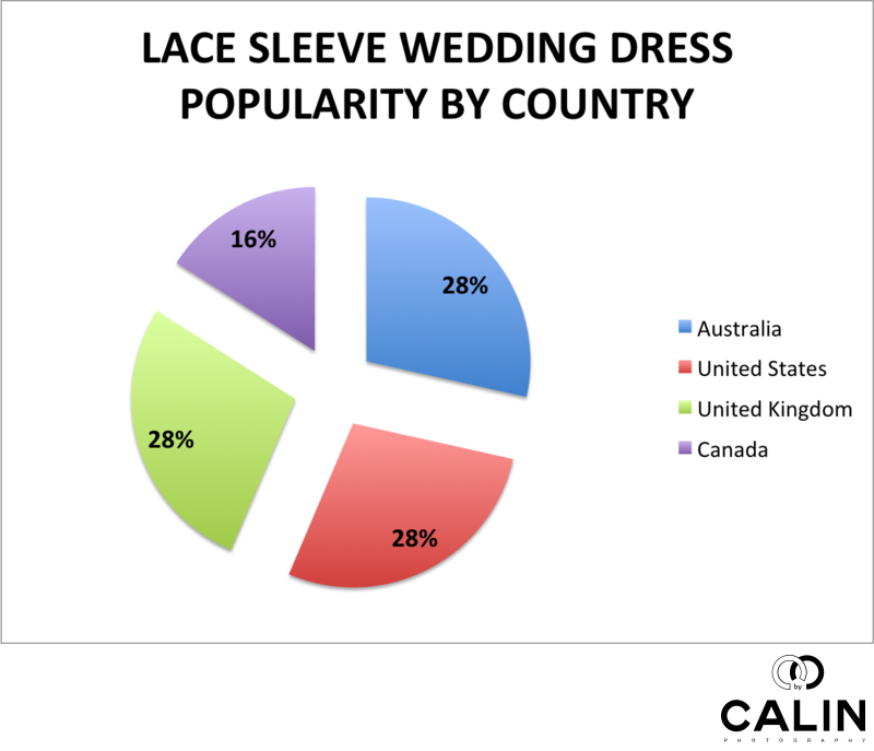 Lace Sleeve Wedding Dress Popularity by Country