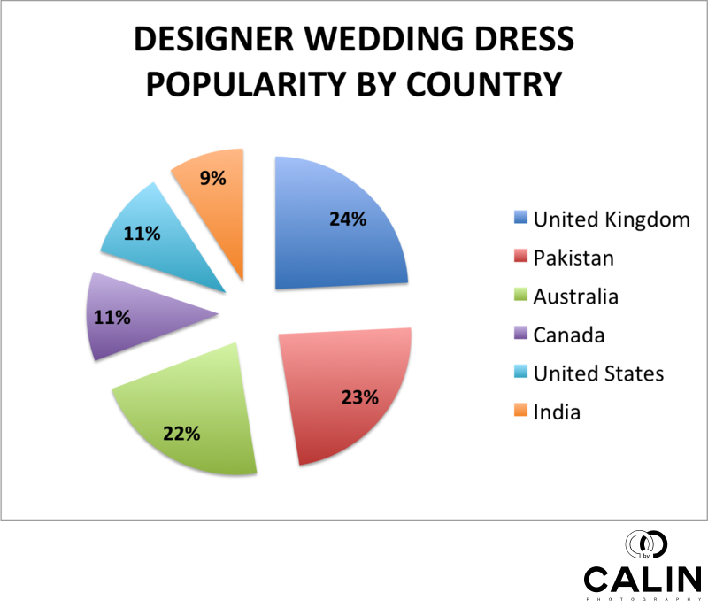 Designer Wedding Dress Popularity by Country
