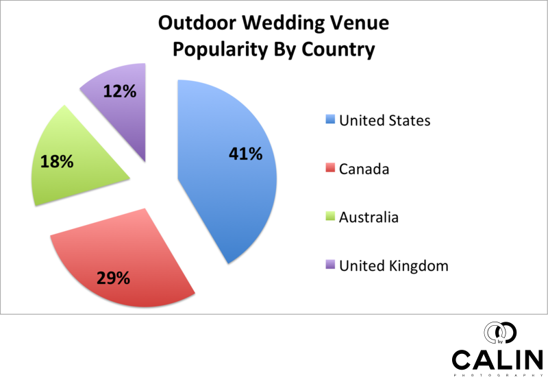 Outdoor Wedding Venue Popularity by Country
