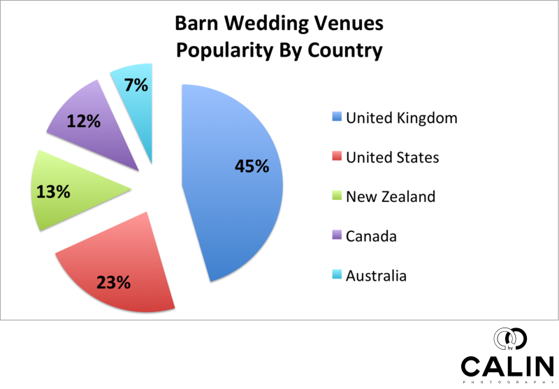 Barn Wedding Venues Popularity By Country