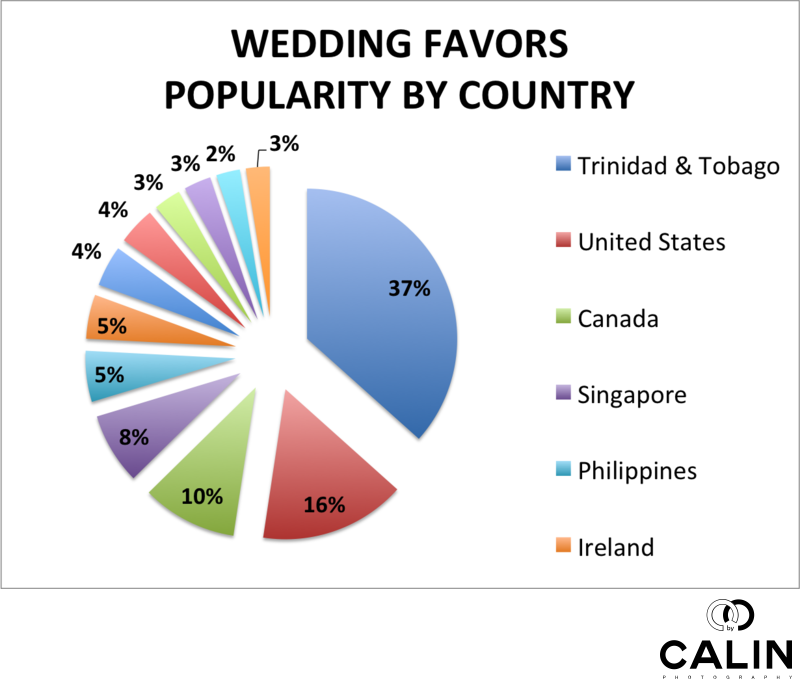 Wedding Favors Popularity by Country
