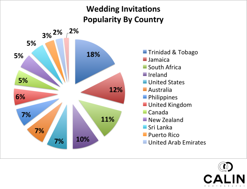 Popularity of Wedding Invitations by Country