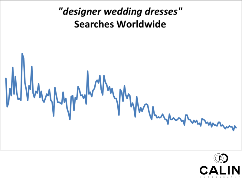 Designer Wedding Dress Worldwide Searches