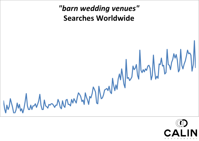 Barn Wedding Venues Searches Worldwide