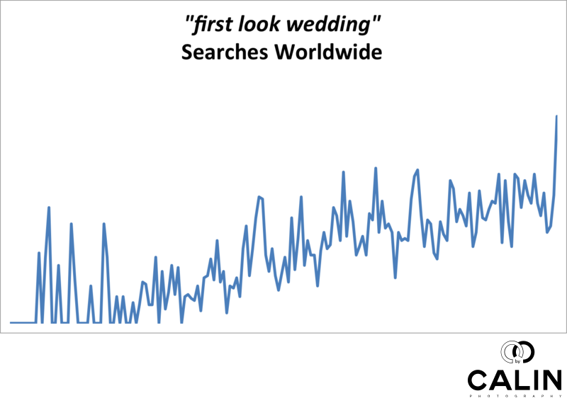 Worldwide Searches for Wedding First Look