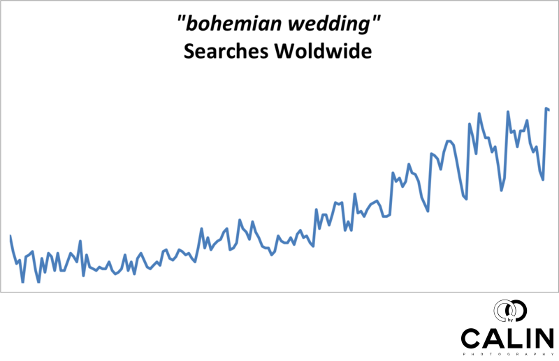 Bohemian Wedding Searches