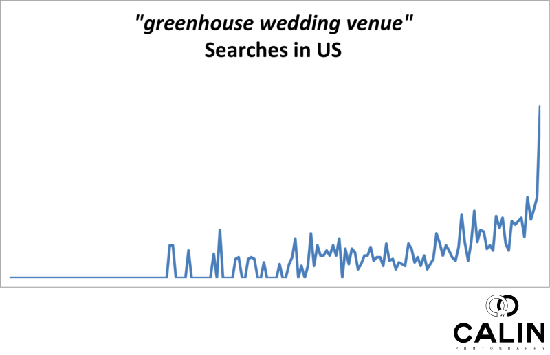 Searches for Greenhouse Wedding Venues are Increasing