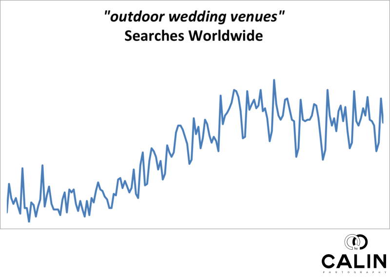 Outdoor Wedding Venues Searches Worldwide
