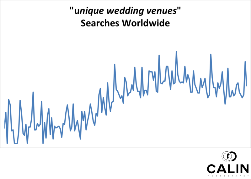 Unique Wedding Venues Searches Worldwide
