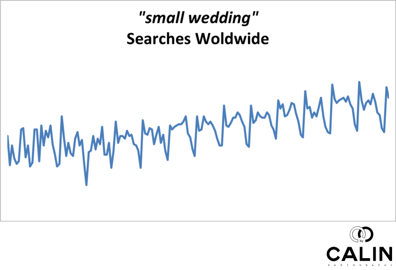 Small Wedding Searches Worldwide