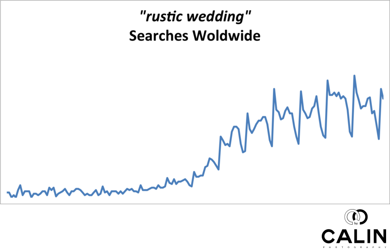 Rustic Wedding Searches Worldwide