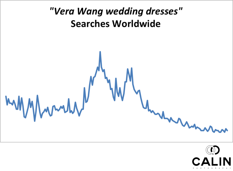 Vera Wang Wedding Dresses - Worldwide Searches