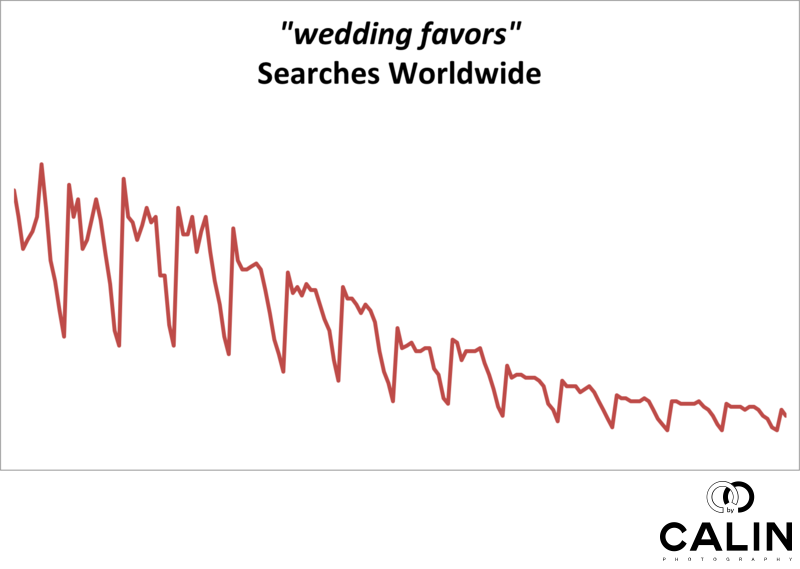 Chart of Worldwide Searches for Wedding Favors