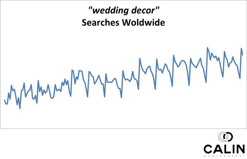 Worldwide Searches for Wedding Decor