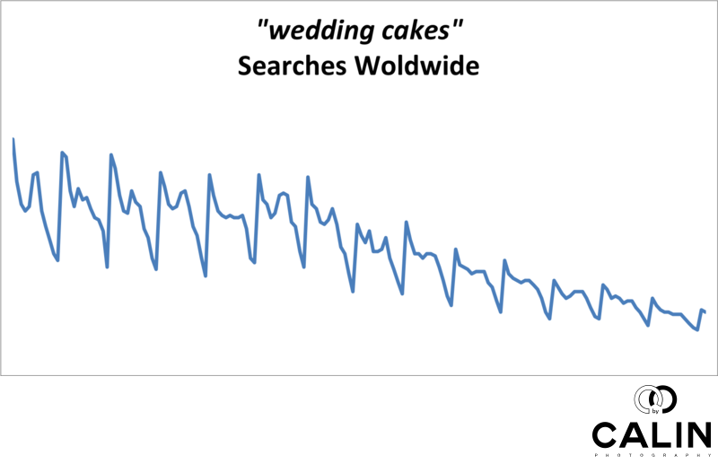 Wedding Cake Worldwide Searches