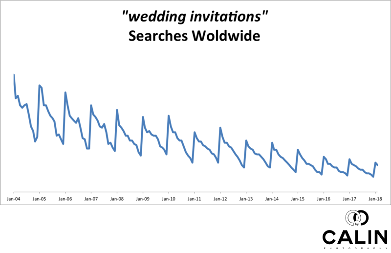 Worldwide Searches for Wedding Invitations