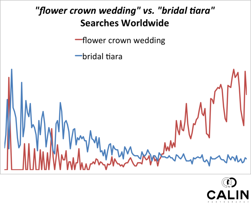 Tiara vs. Flower Crown Popularity Chart
