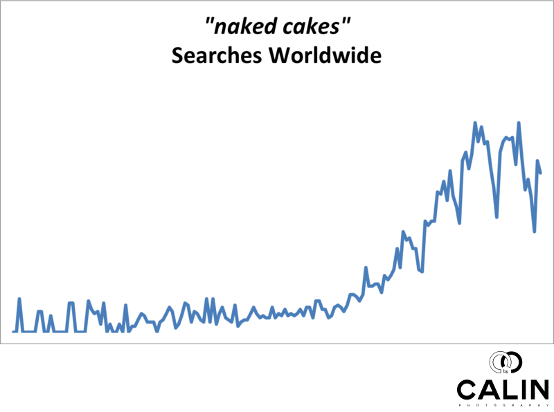 Naked Cakes Worldwide Searches