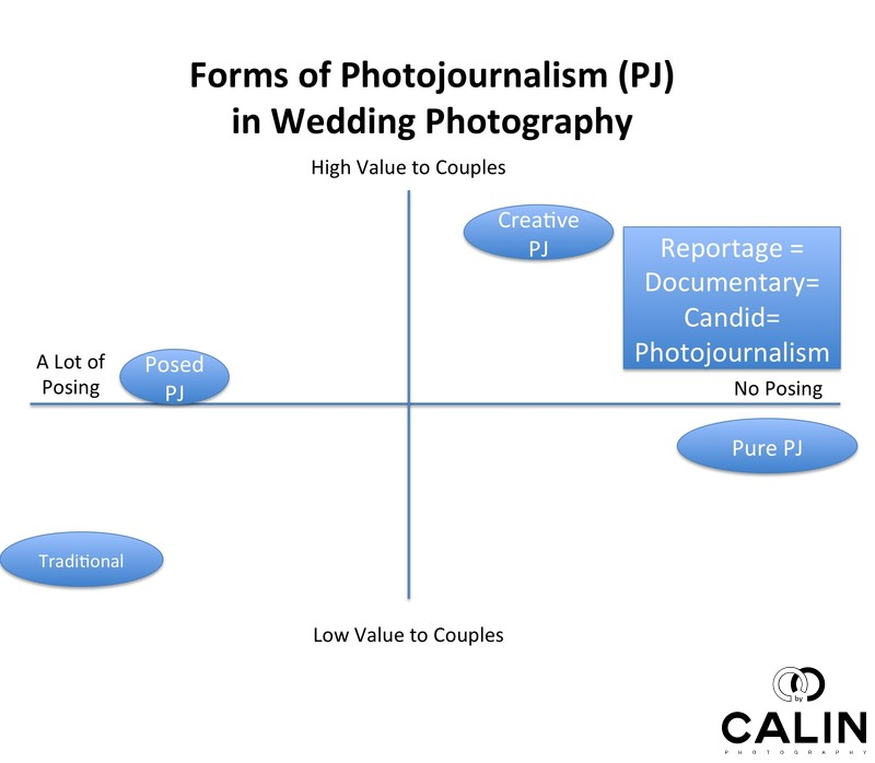 Forms of Candid Wedding Photography